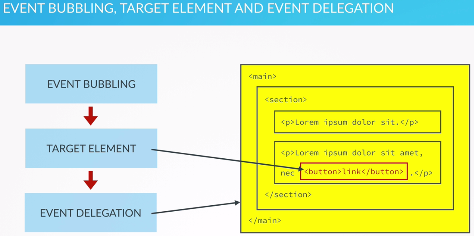 Event Bubbling, Target Element, and Event Delegation