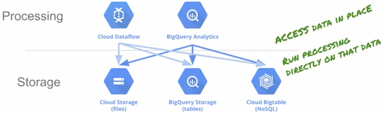 Coursera- Leveraging Unstructured Data with Cloud Dataproc